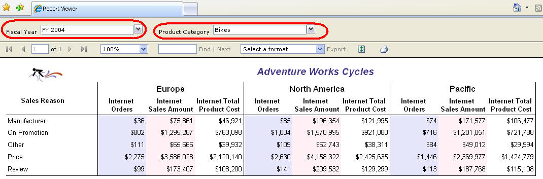 Figure 3 - Report called from Pivot Table