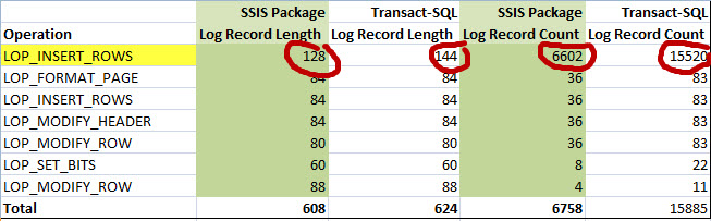 Screen Capture 2 -  Comparison SSIS Vs Transact-SQL Logging
