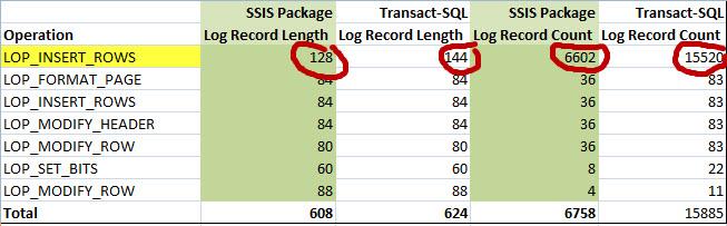 Screen Capture 2 -  Comparison SSIS Vs Transact-SQL Logging