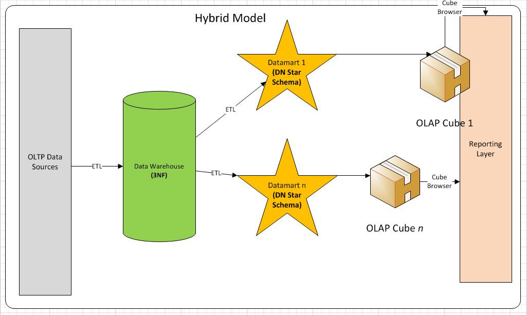 Figure 2 - Hybrid Model