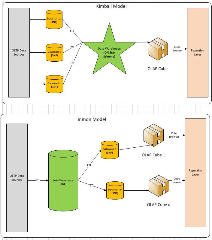 Figure 1 - Kimball and Inmon Models