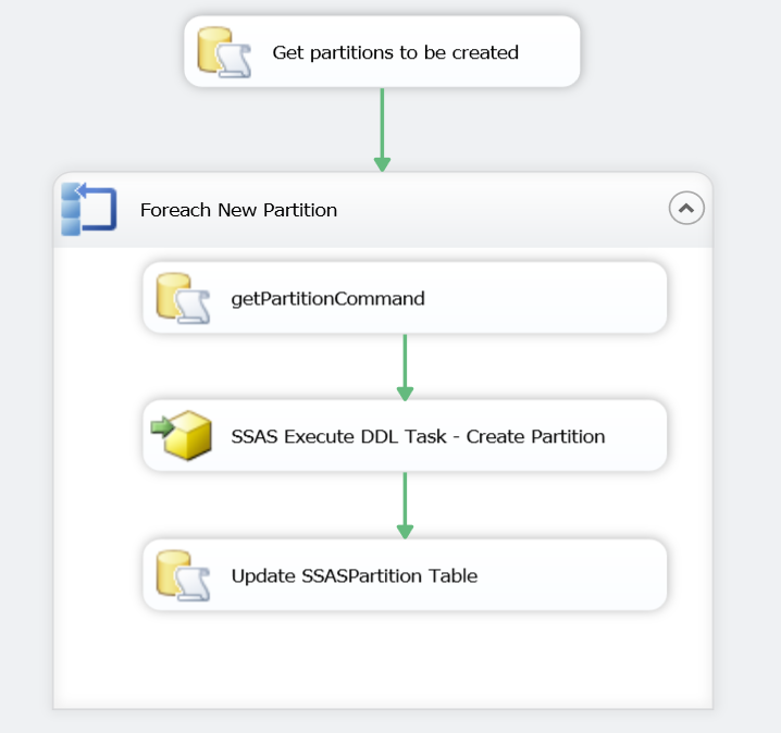 Screen Capture 1 - SSIS Package to Create Partitions