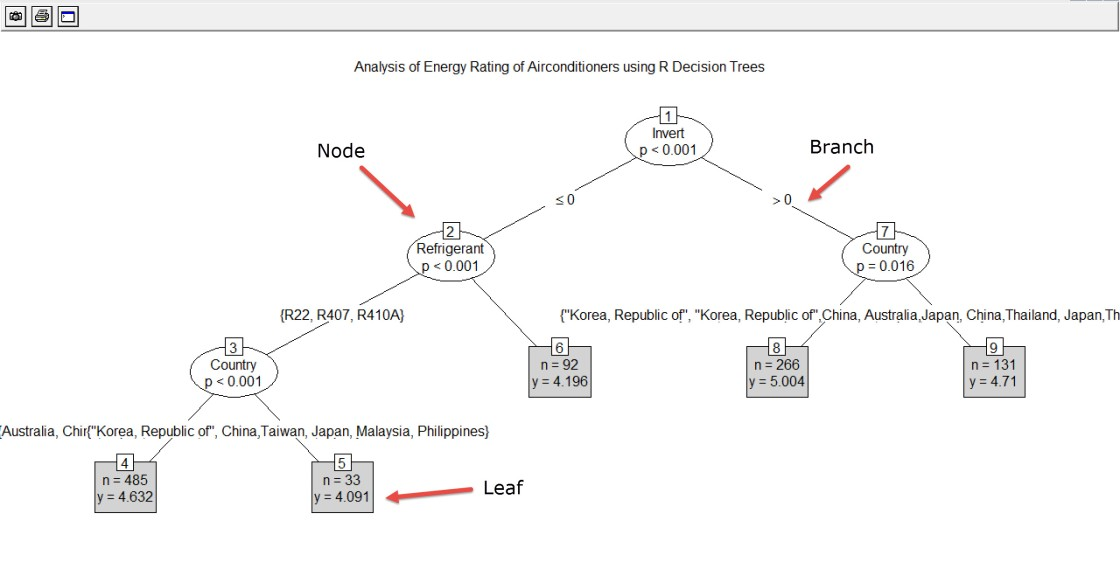 Screen Capture 1 - Decision Tree