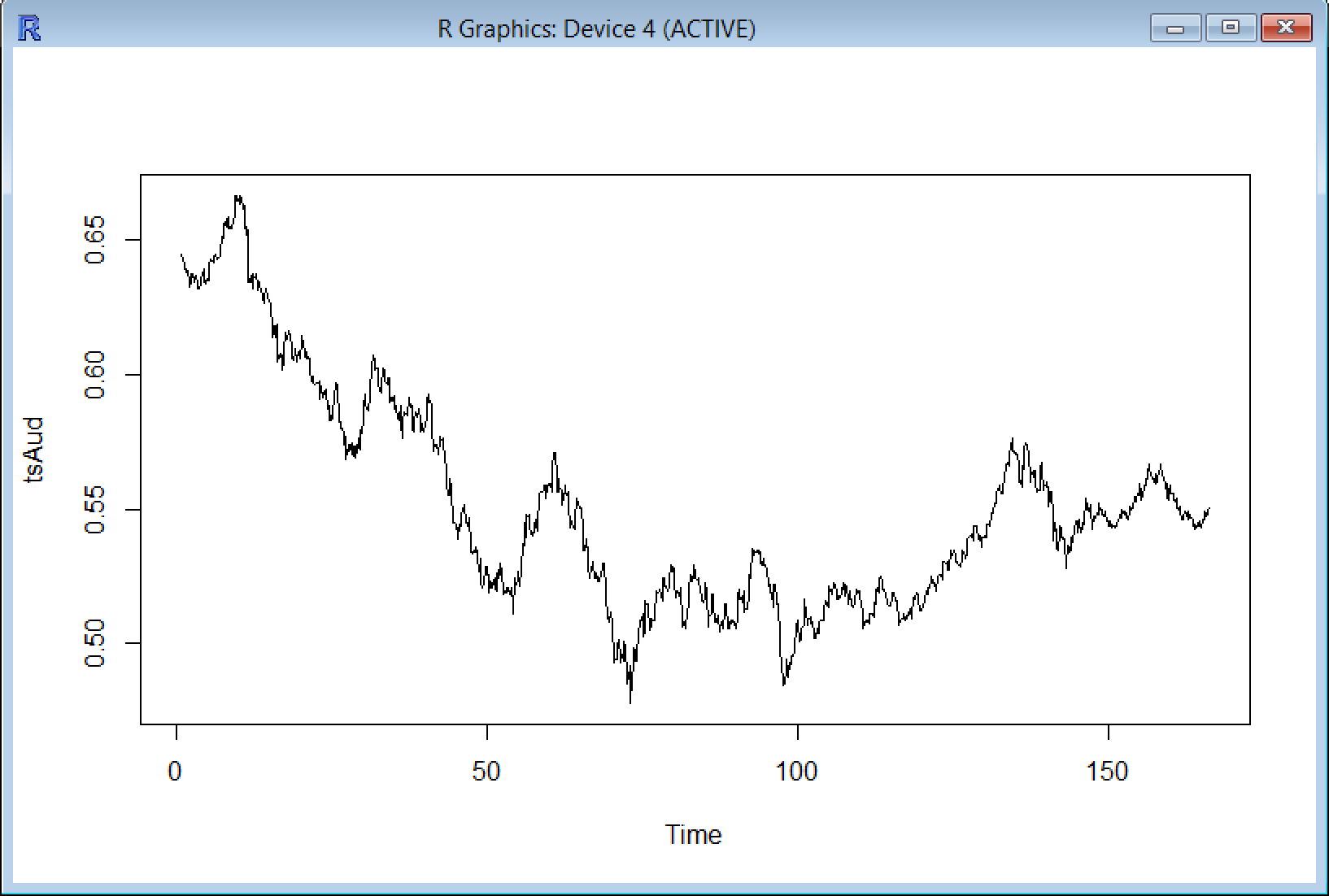 Screen Capture 4 - R Time Series for AUD adjusted for seasonal variations