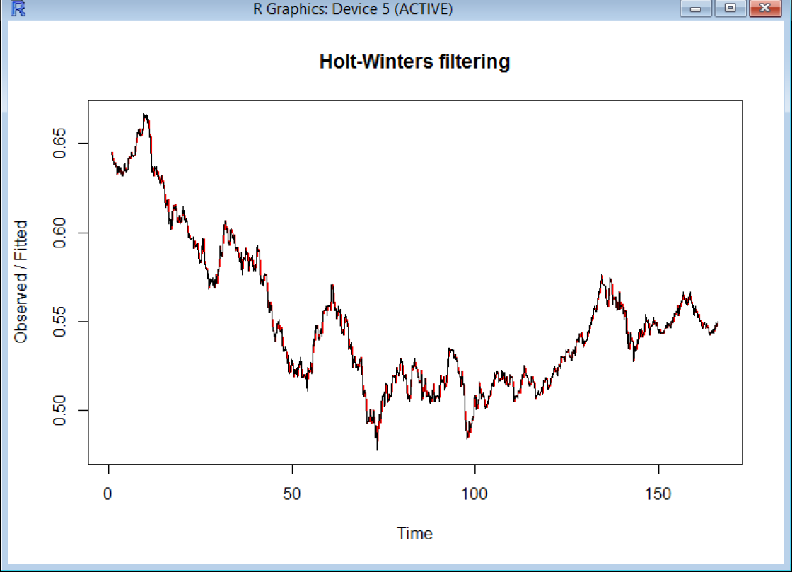 Screen Capture 5 - Holt Winters Exponential Smoothing