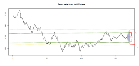Screen Capture 6 - Holt Winters Forecast AUD Exchange Rate